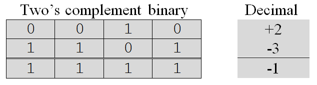 how to add two signed magnitude binary numbers