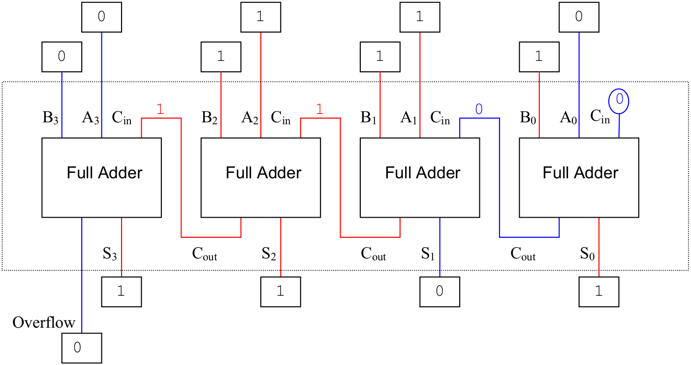 Watson figure 1215 an implementation for a four bit adder using four one bit adders pooptronica Images