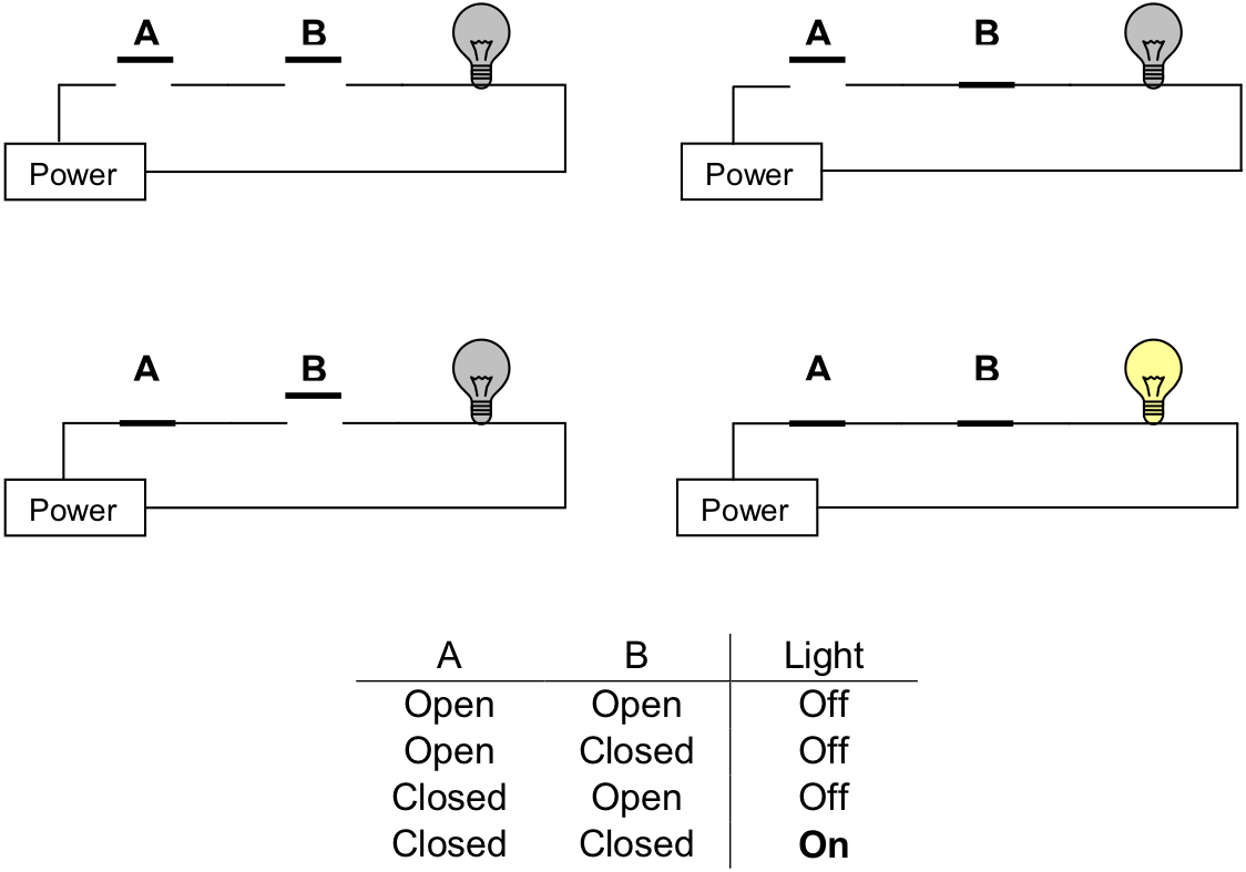 Watson Series Circuit With 3 Bulbs A Set Up Three Figure 123 Two Switches In Power Flows Only When Both And B Are Closed